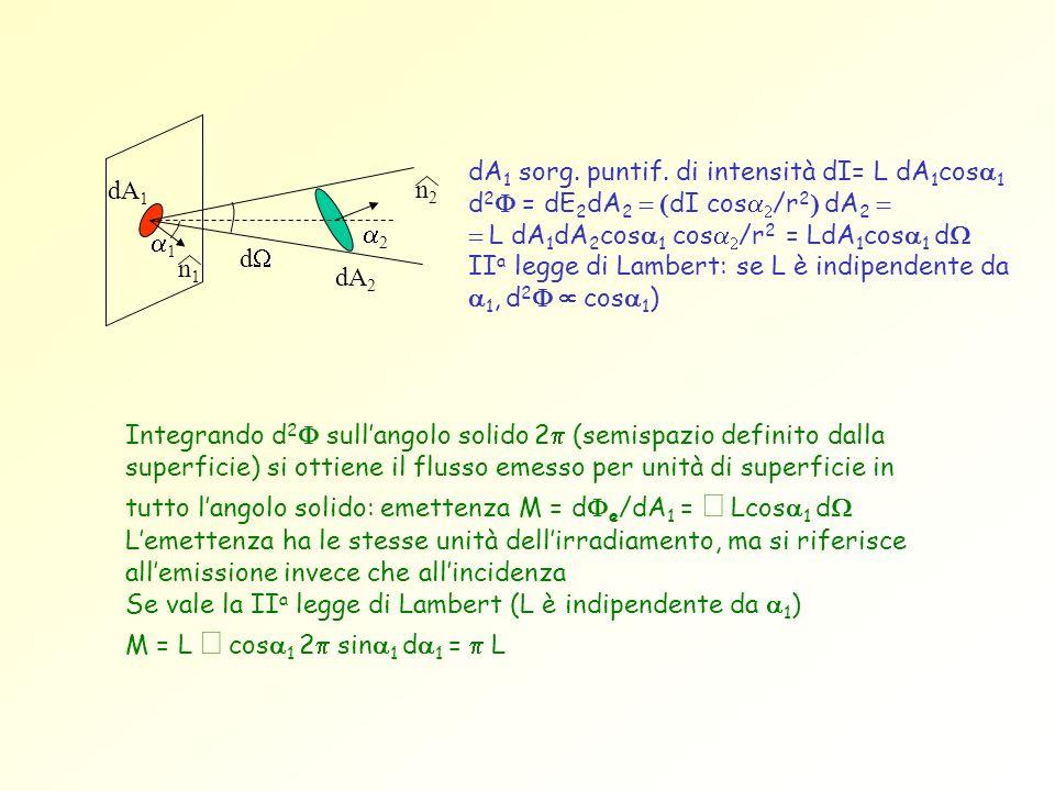 Integrando d 2 sullangolo solido 2 (semispazio definito dalla superficie) si ottiene il flusso emesso per unità di superficie in tutto langolo solido: