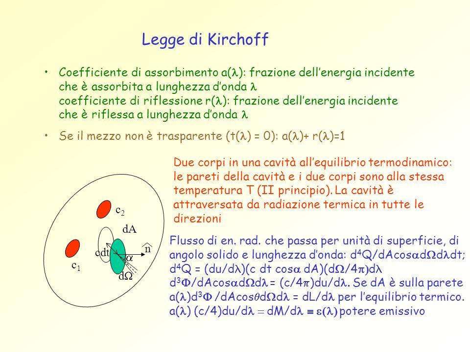 Coefficiente di assorbimento a( ): frazione dellenergia incidente che è assorbita a lunghezza donda coefficiente di riflessione r( ): frazione dellene