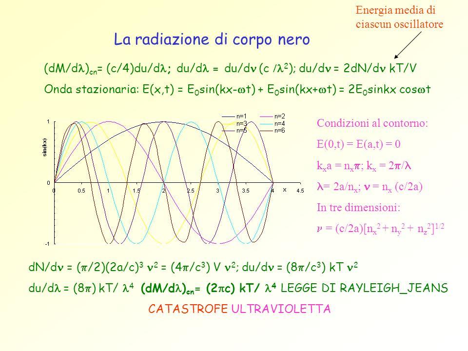 La radiazione di corpo nero (dM/d ) cn = (c/4)du/d ; du/d = du/d (c 2 ); du/d = 2dN/d kT/V Onda stazionaria: E(x,t) = E 0 sin(kx- t) + E 0 sin(kx+ t)