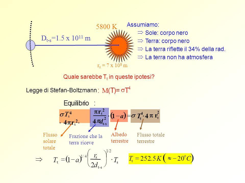 Assumiamo: Sole: corpo nero Terra: corpo nero La terra riflette il 34% della rad. La terra non ha atmosfera r s = 7 x 10 8 m D t-s =1.5 x 10 11 m 5800