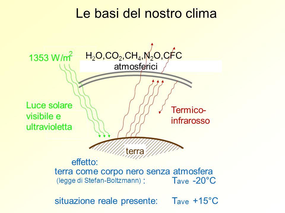 terra Luce solare visibile e ultravioletta Termico- infrarosso H 2 O,CO 2,CH 4,N 2 O,CFC atmosferici Le basi del nostro clima 1353 W/m 2 effetto: terr
