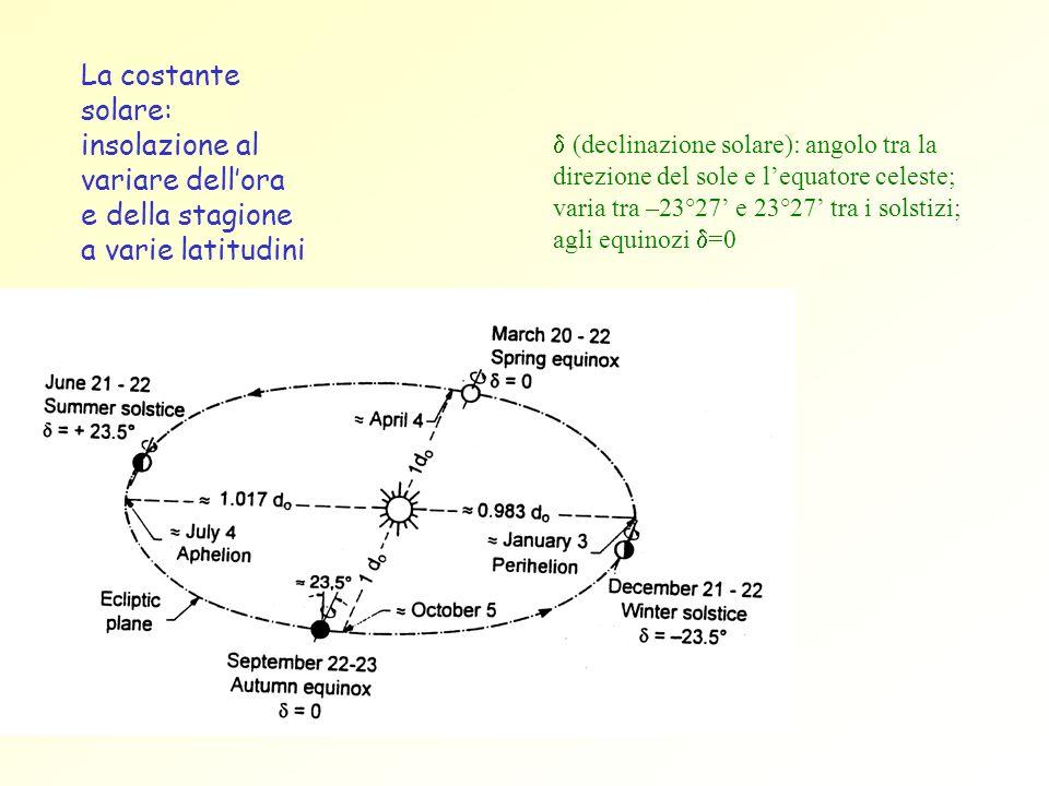 La costante solare: insolazione al variare dellora e della stagione a varie latitudini (declinazione solare): angolo tra la direzione del sole e lequa