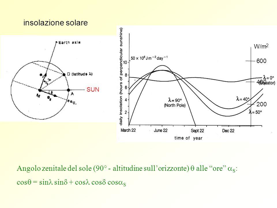 SUN insolazione solare W/m 2 200 400 6 Angolo zenitale del sole (90° - altitudine sullorizzonte) alle ore S : cos = sin sin + cos cos cos S