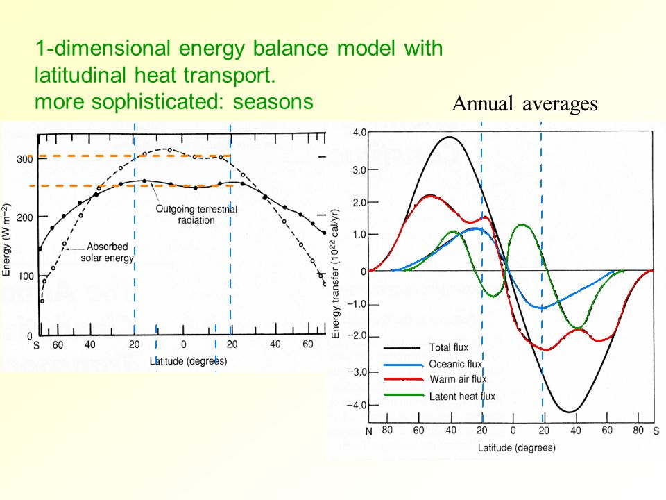 1-dimensional energy balance model with latitudinal heat transport. more sophisticated: seasons Annual averages