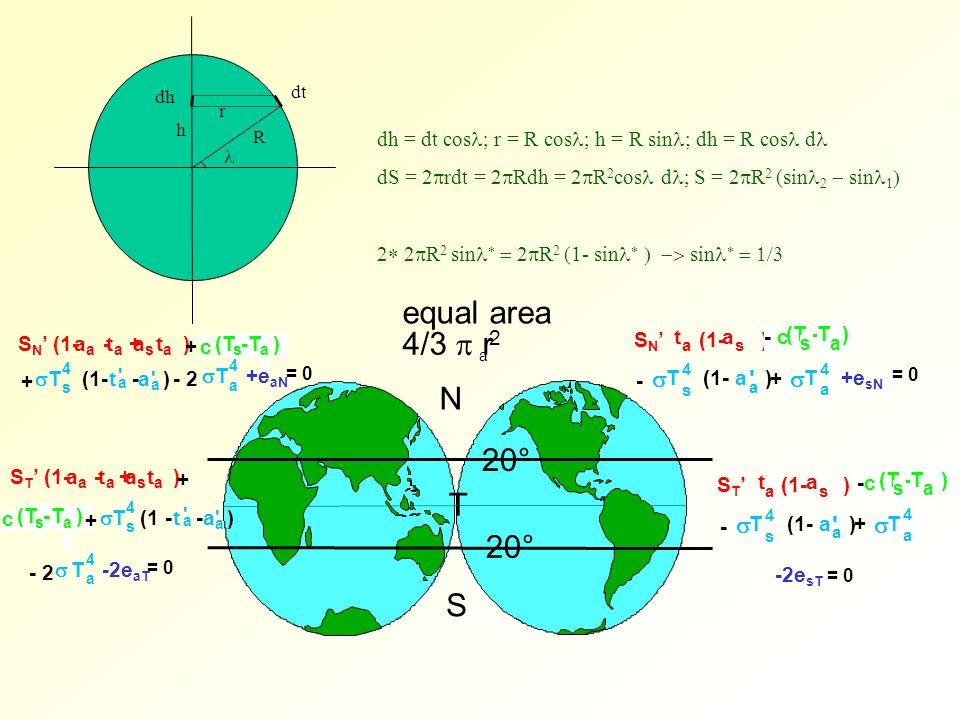 N T S 20° equal area 4/3 r a 2 r R h dh dt dh = dt cos r = R cos h = R sin ; dh = R cos d dS = 2 rdt = 2 Rdh = 2 R 2 cos d S = 2 R 2 (sin sin 2 R 2 si