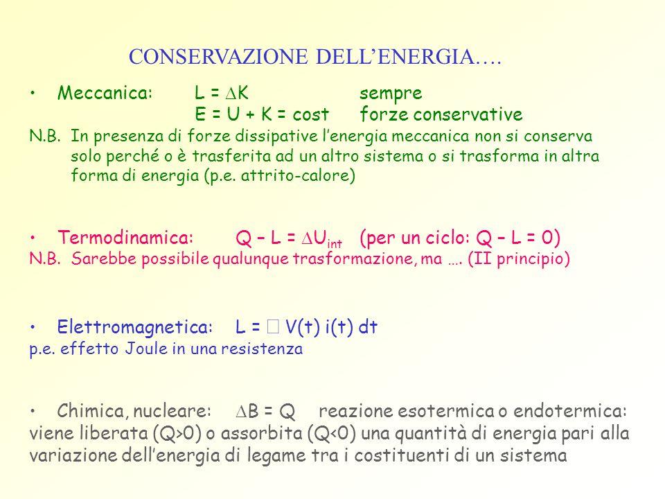 CONSERVAZIONE DELLENERGIA…. Meccanica: L = Ksempre E = U + K = costforze conservative N.B. In presenza di forze dissipative lenergia meccanica non si