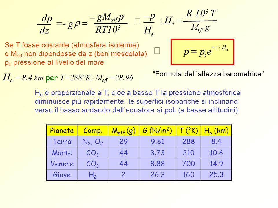 Formula dellaltezza barometrica p H e p p o e z / H e R 10 3 T ; H e = M eff g =- g gM eff p RT10 3 dpdp dzdz Se T fosse costante (atmosfera isoterma)
