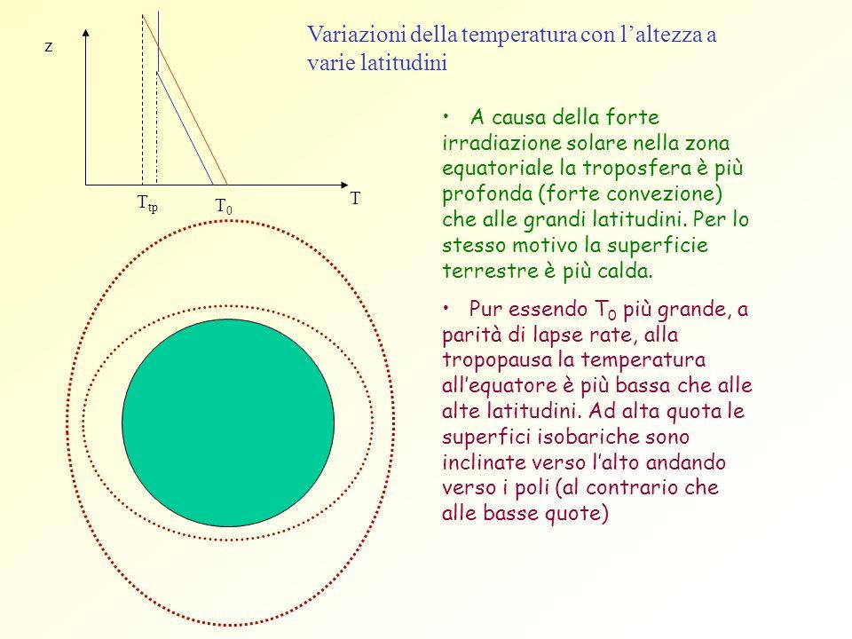 Variazioni della temperatura con laltezza a varie latitudini A causa della forte irradiazione solare nella zona equatoriale la troposfera è più profon