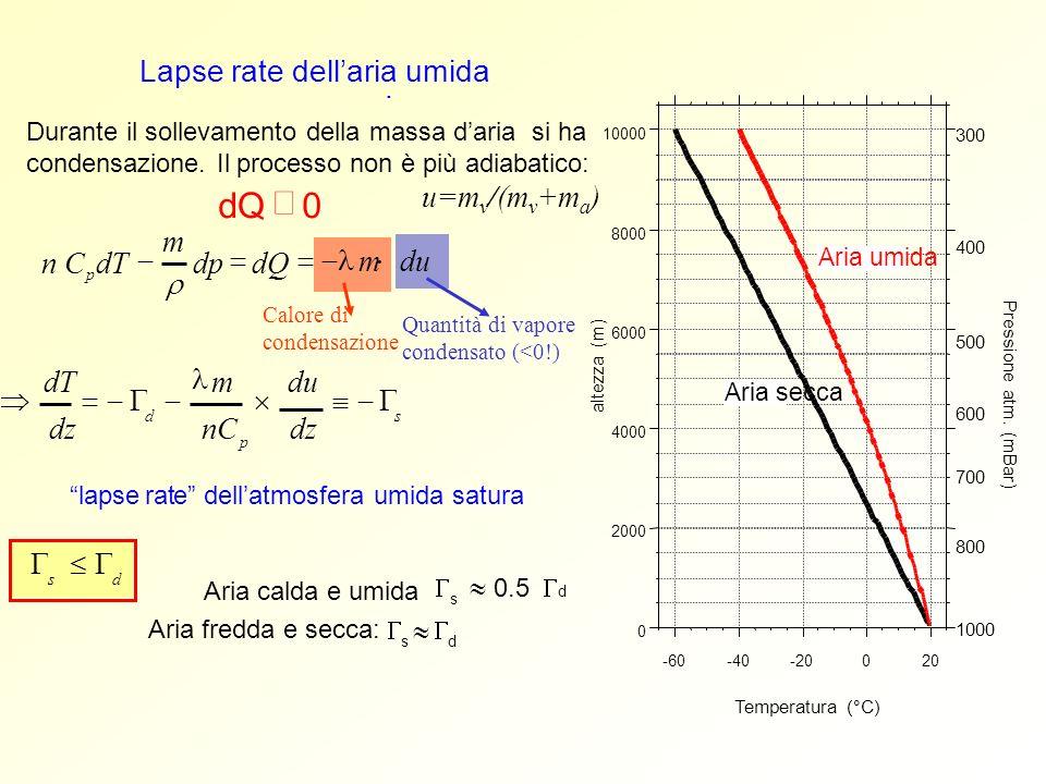 Calore di condensazione Quantità di vapore condensato (<0!) Lapse rate dellaria umida. Durante il sollevamento della massa daria si ha condensazione.