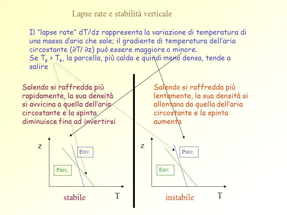 Lapse rate e stabilità verticale z T Parc. Env. z T Parc. stabile instabile Il lapse rate dT/dz rappresenta la variazione di temperatura di una massa