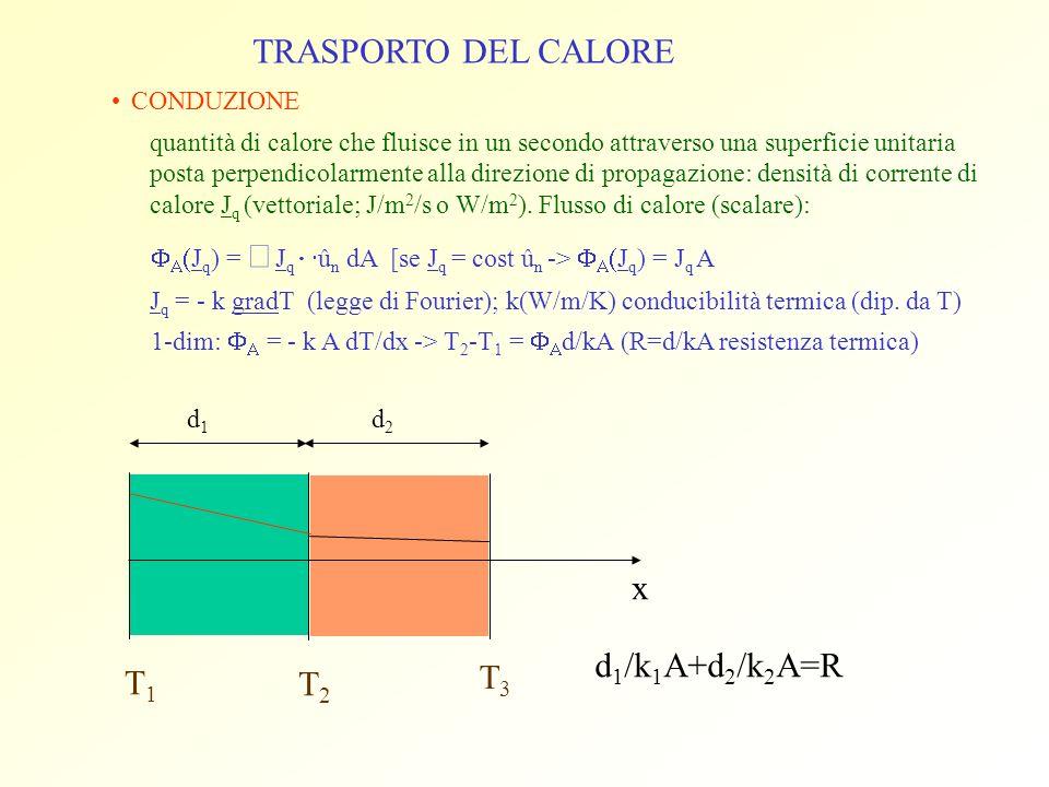 TRASPORTO DEL CALORE CONDUZIONE quantità di calore che fluisce in un secondo attraverso una superficie unitaria posta perpendicolarmente alla direzion