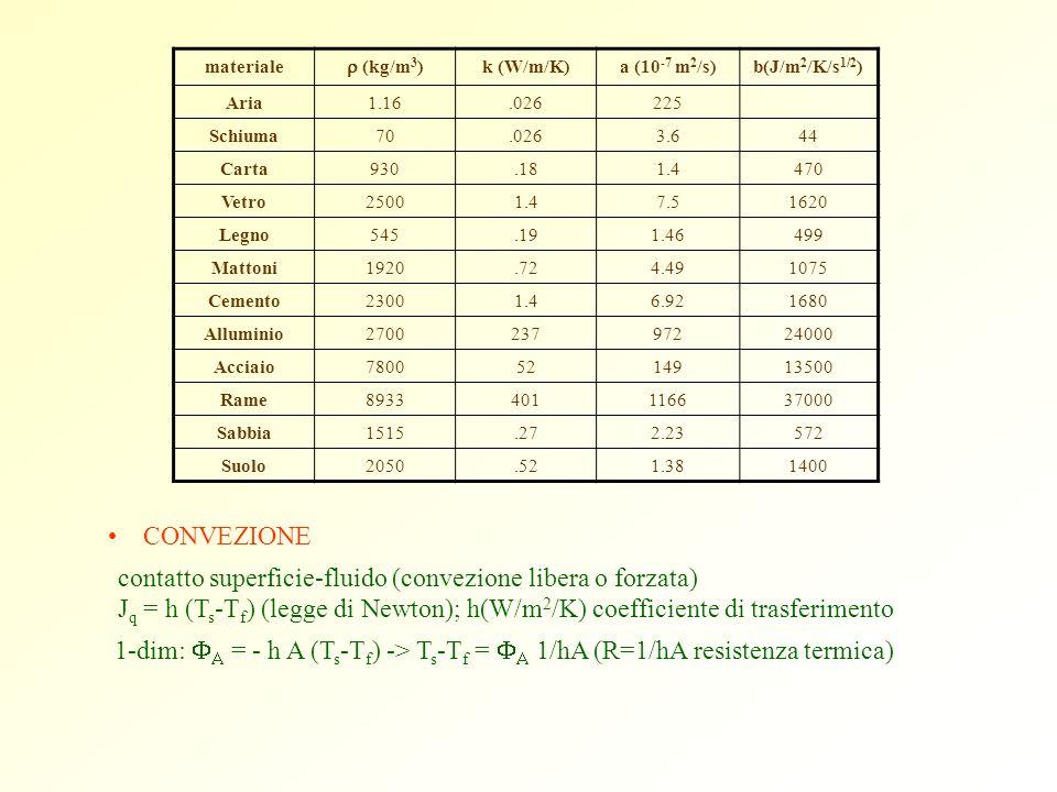 CONVEZIONE contatto superficie-fluido (convezione libera o forzata) J q = h (T s -T f ) (legge di Newton); h(W/m 2 /K) coefficiente di trasferimento 1
