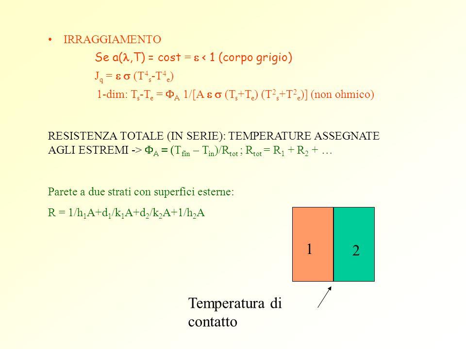 IRRAGGIAMENTO Se a(,T) = cost = < 1 (corpo grigio) J q = (T 4 s -T 4 e ) 1-dim: T s -T e = 1/[A (T s +T e ) (T 2 s +T 2 e )] (non ohmico) RESISTENZA T