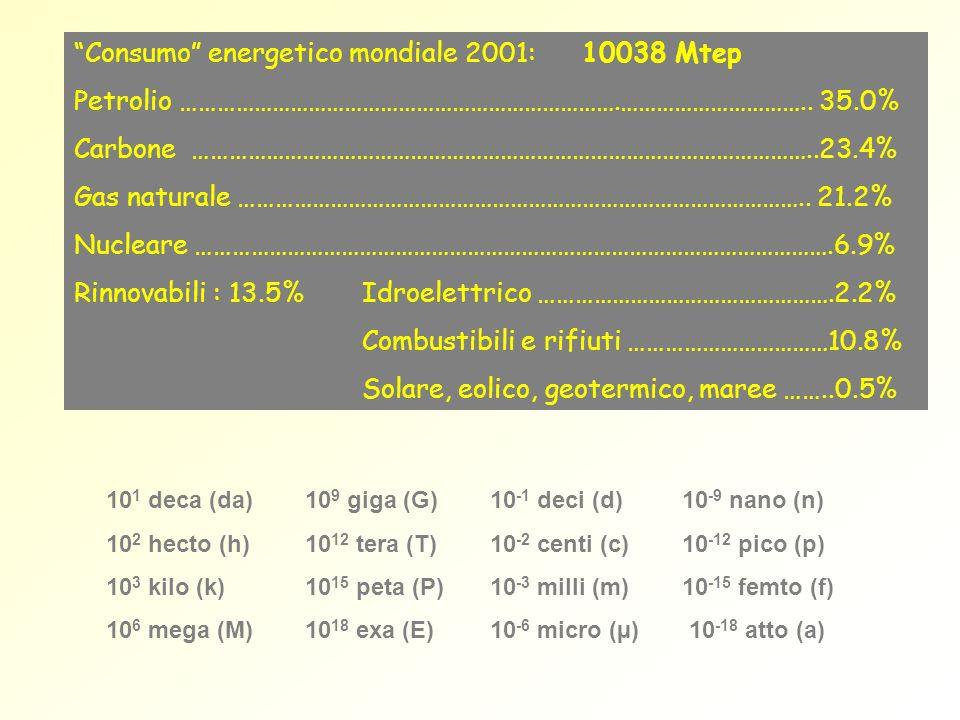 10 1 deca (da) 10 9 giga (G) 10 -1 deci (d)10 -9 nano (n) 10 2 hecto (h) 10 12 tera (T) 10 -2 centi (c)10 -12 pico (p) 10 3 kilo (k) 10 15 peta (P)10