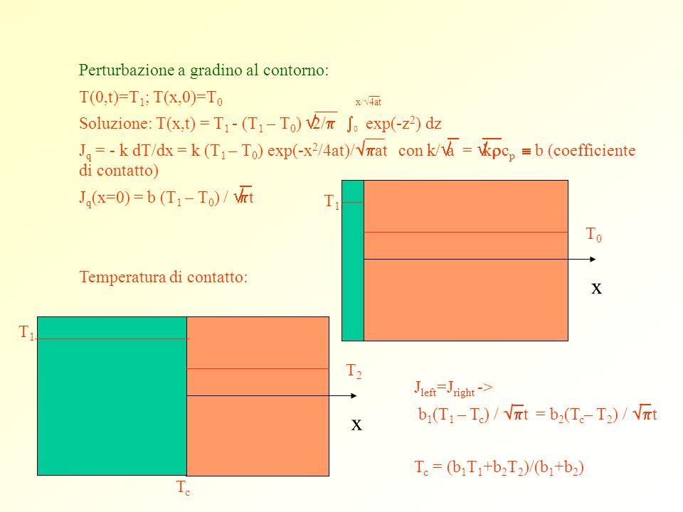 Perturbazione a gradino al contorno: T(0,t)=T 1 ; T(x,0)=T 0 x/ 4at Soluzione: T(x,t) = T 1 - (T 1 – T 0 ) 2/ exp(-z 2 ) dz J q = - k dT/dx = k (T 1 –