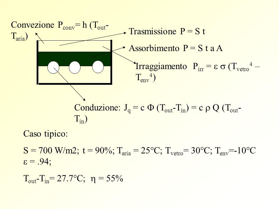 Conduzione: J q = c (T out -T in ) = c Q (T out - T in ) Trasmissione P = S t Assorbimento P = S t a A Convezione P conv = h (T out - T aria ) Irraggi