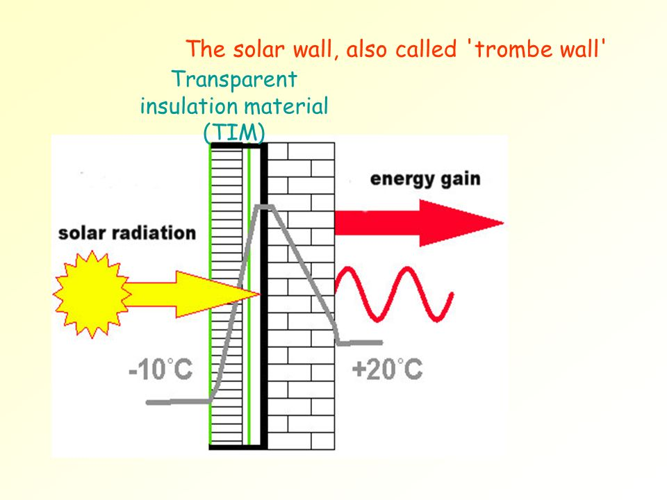 Transparent insulation material (TIM) The solar wall, also called 'trombe wall'