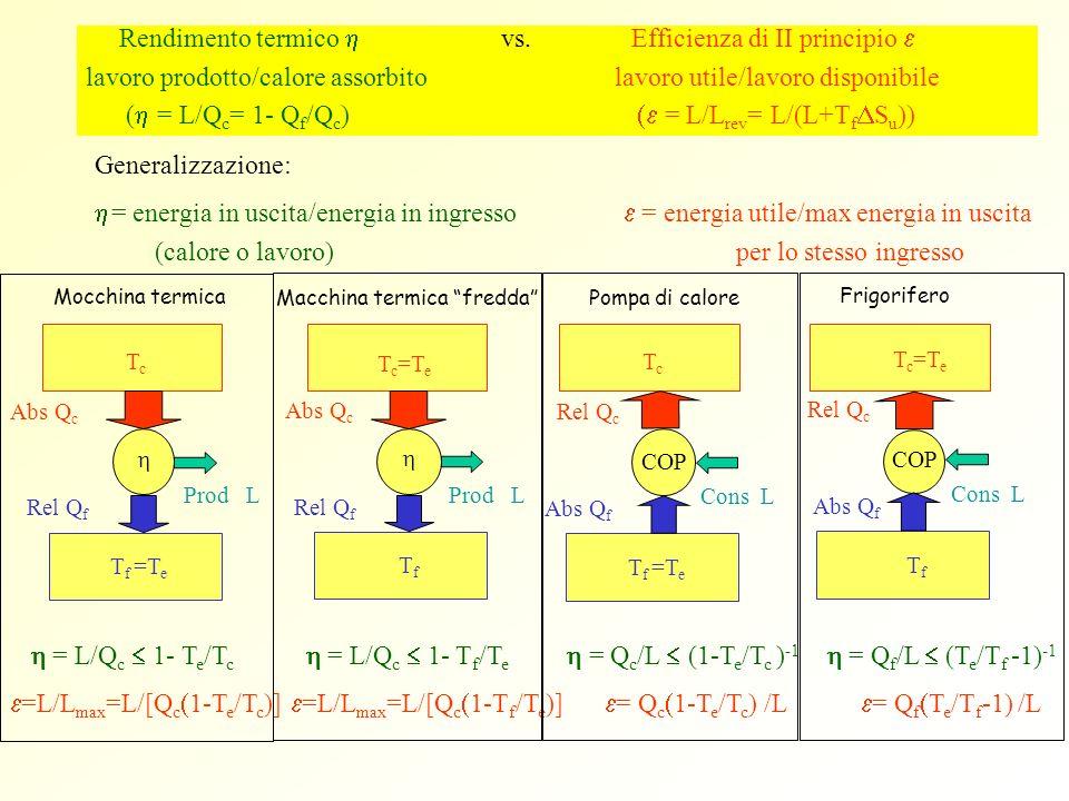Rendimento termico vs. Efficienza di II principio lavoro prodotto/calore assorbito lavoro utile/lavoro disponibile ( = L/Q c = 1- Q f /Q c ) = L/L rev