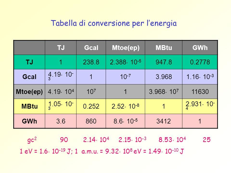 TJGcalMtoe(ep)MBtuGWh TJ1238.8 2.388 10 -5 947.80.2778 Gcal 4.19 10 - 3 110 -7 3.968 1.16 10 -3 Mtoe(ep) 4.19 10 4 10 7 1 3.968 10 7 11630 MBtu 1.05 1