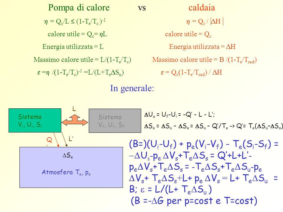Pompa di calore vs caldaia = Q c /L (1-T e /T c ) -1 = Q c / H calore utile = Q c = L calore utile = Q c Energia utilizzata = L Energia utilizzata = H