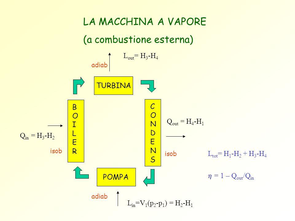 LA MACCHINA A VAPORE (a combustione esterna) TURBINA POMPA BOILERBOILER CONDENSCONDENS L in =V 1 (p 2 -p 1 ) = H 2 -H 1 Q in = H 3 -H 2 Q out = H 4 -H