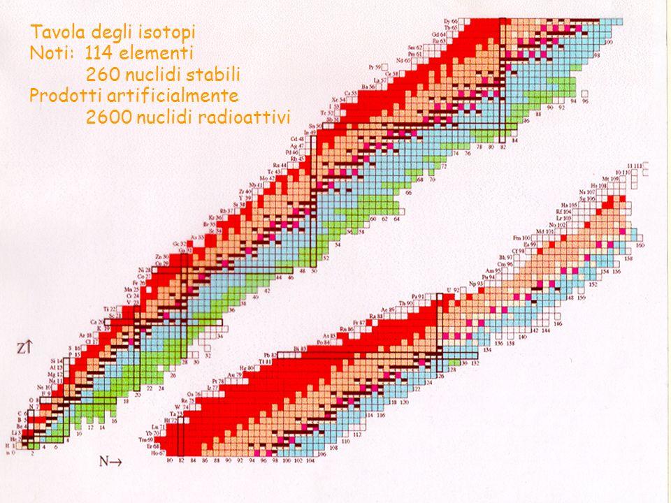 Tavola degli isotopi Noti: 114 elementi 260 nuclidi stabili Prodotti artificialmente 2600 nuclidi radioattivi