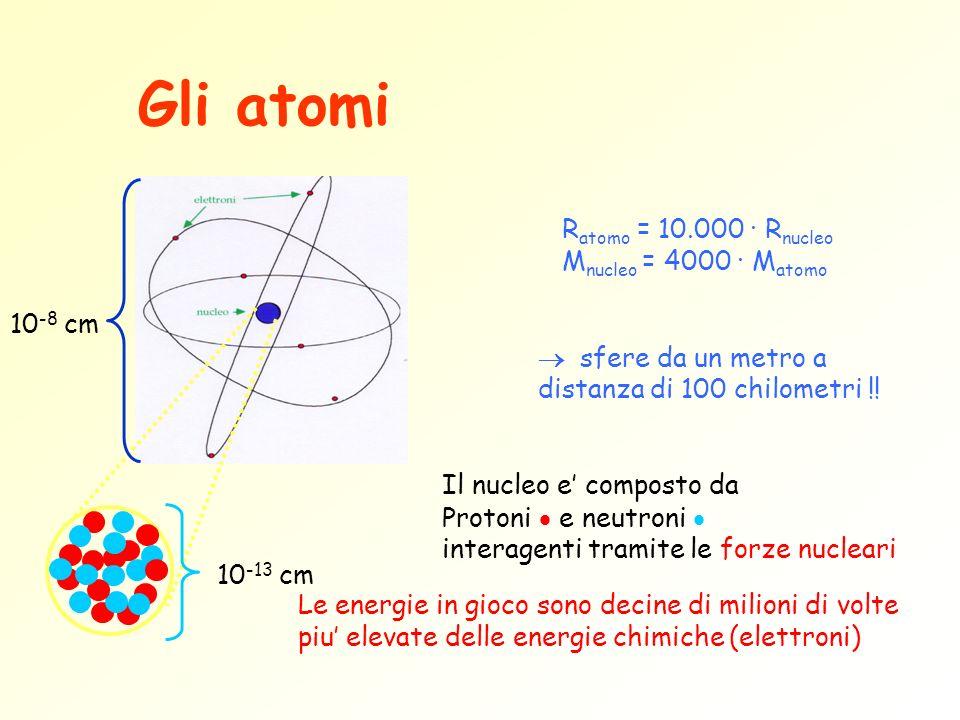 10 -8 cm 10 -13 cm R atomo = 10.000 · R nucleo M nucleo = 4000 · M atomo sfere da un metro a distanza di 100 chilometri !! Il nucleo e composto da Pro