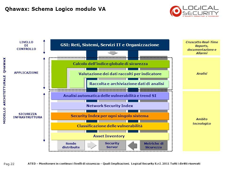 ATED – Monitorare in continuo i livelli di sicurezza – Quali Implicazioni. Logical Security S.r.l. 2011 Tutti i diritti riservati Pag.22 MODELLO ARCHI