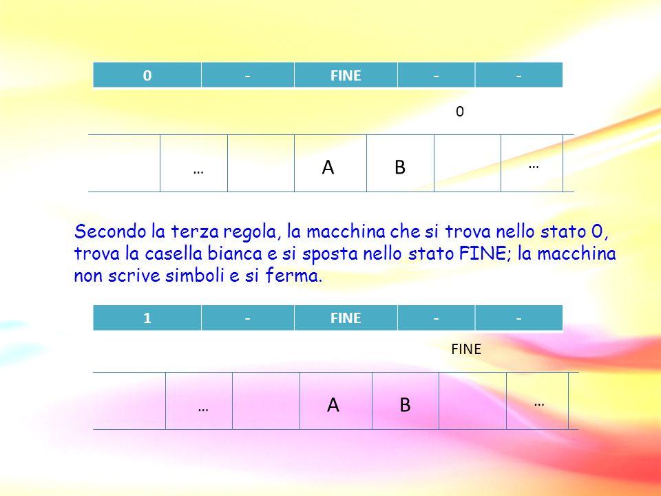 … … AB 0-FINE-- Secondo la terza regola, la macchina che si trova nello stato 0, trova la casella bianca e si sposta nello stato FINE; la macchina non scrive simboli e si ferma.
