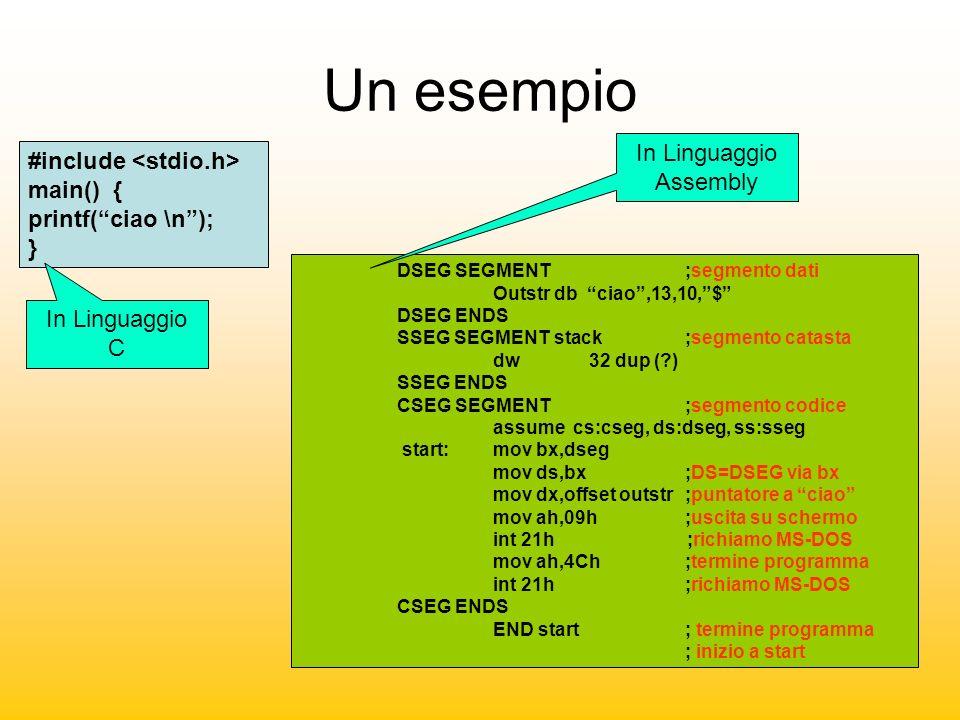 Un esempio #include main() { printf(ciao \n); } DSEG SEGMENT ;segmento dati Outstr db ciao,13,10,$ DSEG ENDS SSEG SEGMENT stack;segmento catasta dw32