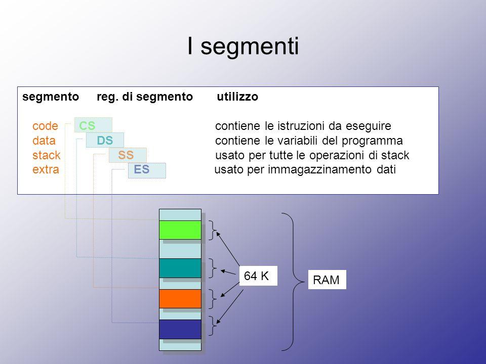 I segmenti segmento reg. di segmento utilizzo code CS contiene le istruzioni da eseguire data DS contiene le variabili del programma stack SS usato pe