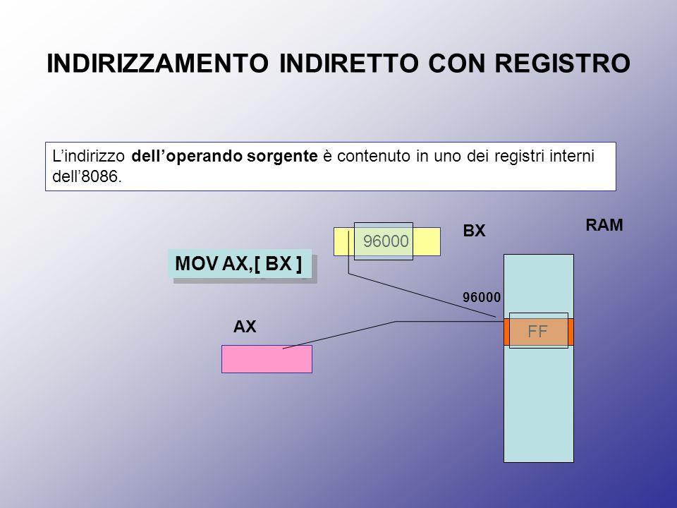INDIRIZZAMENTO INDIRETTO CON REGISTRO Lindirizzo delloperando sorgente è contenuto in uno dei registri interni dell8086. MOV AX,[ BX ] BX 96000 AX RAM