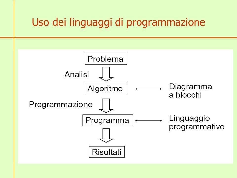 Traduttori Il linguaggio macchina è lunico linguaggio compreso dallelaboratore Qualsiasi altro linguaggio di programmazione ha bisogno di un traduttore (non è possibile progettare un traduttore per i linguaggi naturali) I linguaggi di programmazione sono comprensibili sia dalla macchina (attraverso un traduttore) che dalluomo.