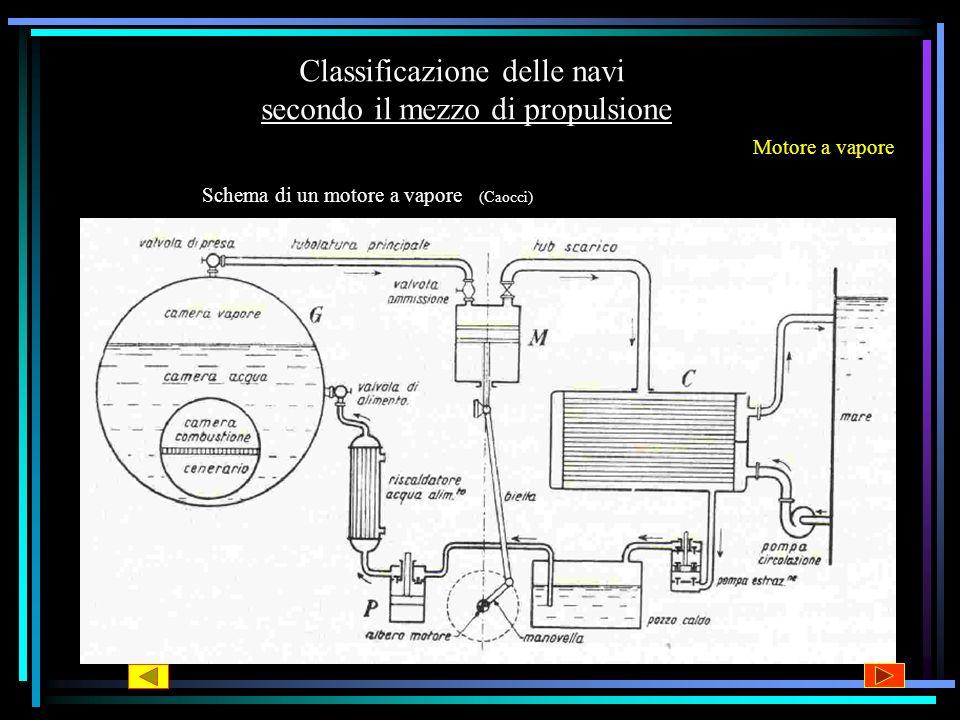 Classificazione delle navi secondo il mezzo di propulsione Motore a vapore Spaccato di una caldaia C.E. V2M