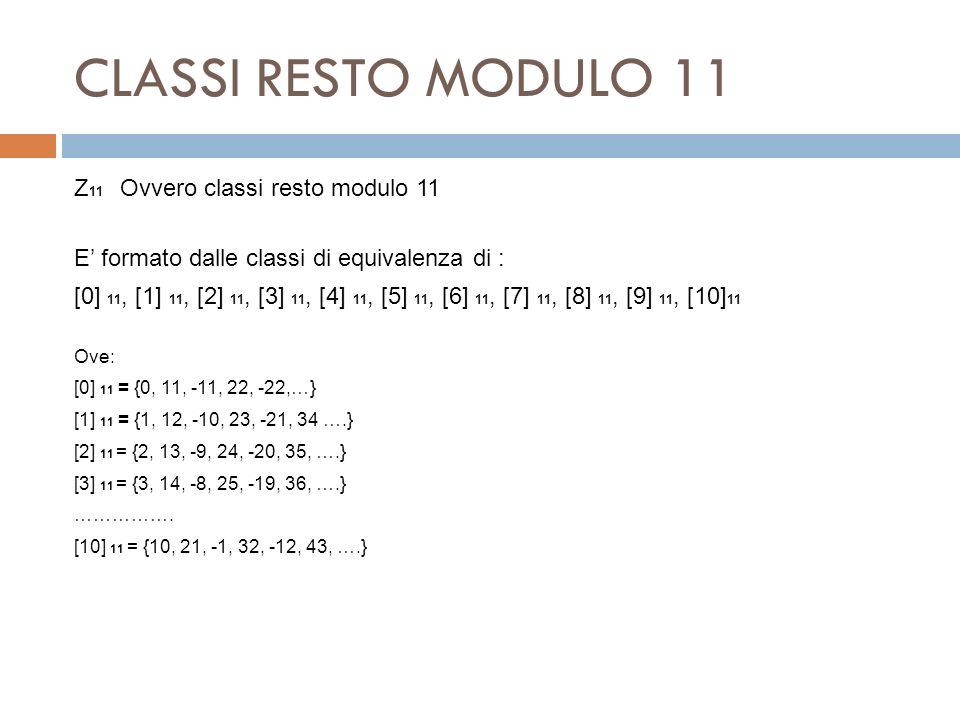 CLASSI RESTO MODULO 11 Z 11 Ovvero classi resto modulo 11 E formato dalle classi di equivalenza di : [0] 11, [1] 11, [2] 11, [3] 11, [4] 11, [5] 11, [