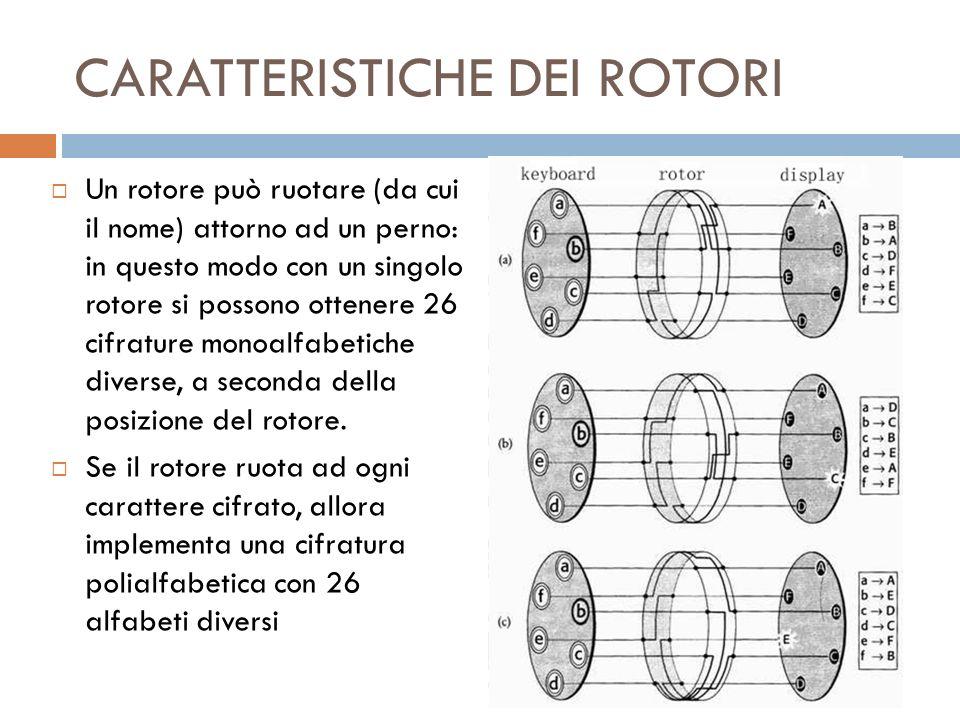 CARATTERISTICHE DEI ROTORI Un rotore può ruotare (da cui il nome) attorno ad un perno: in questo modo con un singolo rotore si possono ottenere 26 cif