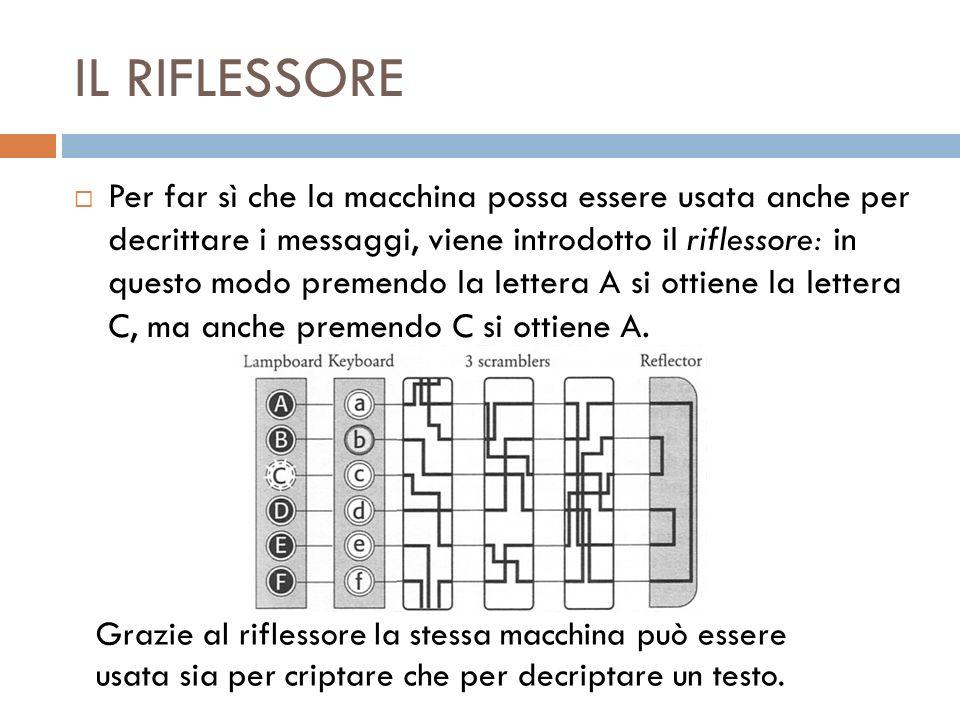IL PANNELLO A PRESE MULTIPLE Infine, la macchina Enigma era dotata di un pannello a prese multiple che, mediante lutilizzo di 6 cavi, permetteva di scambiare tra loro 6 coppie di lettere, aggiungendo quindi un ulteriore livello di cifratura a sostituzione.