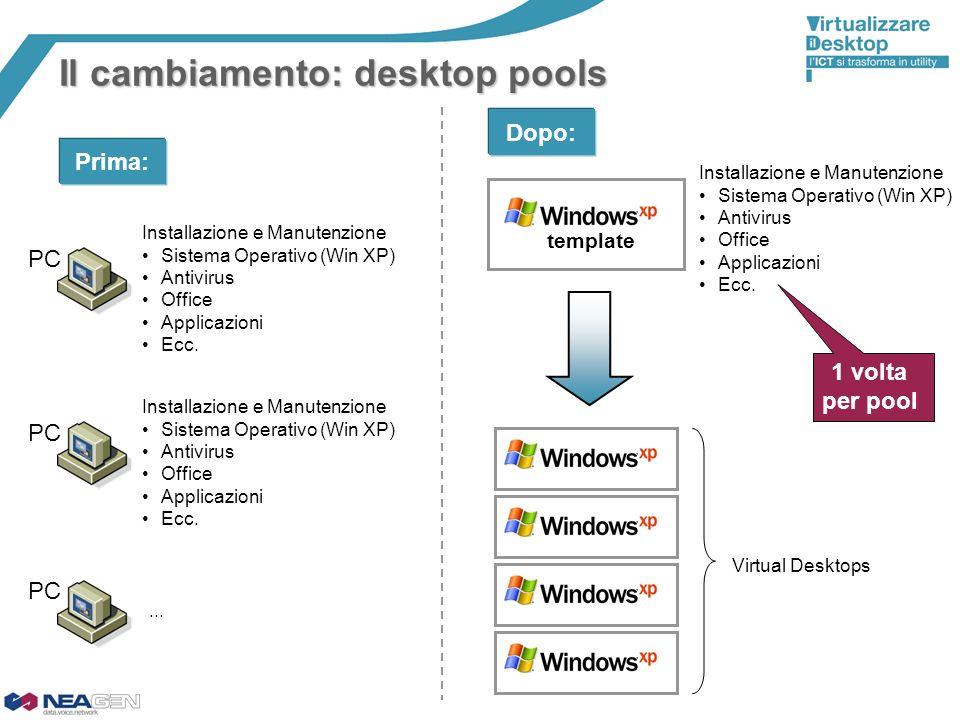 Il cambiamento: desktop pools template PC Installazione e Manutenzione Sistema Operativo (Win XP) Antivirus Office Applicazioni Ecc. PC Installazione