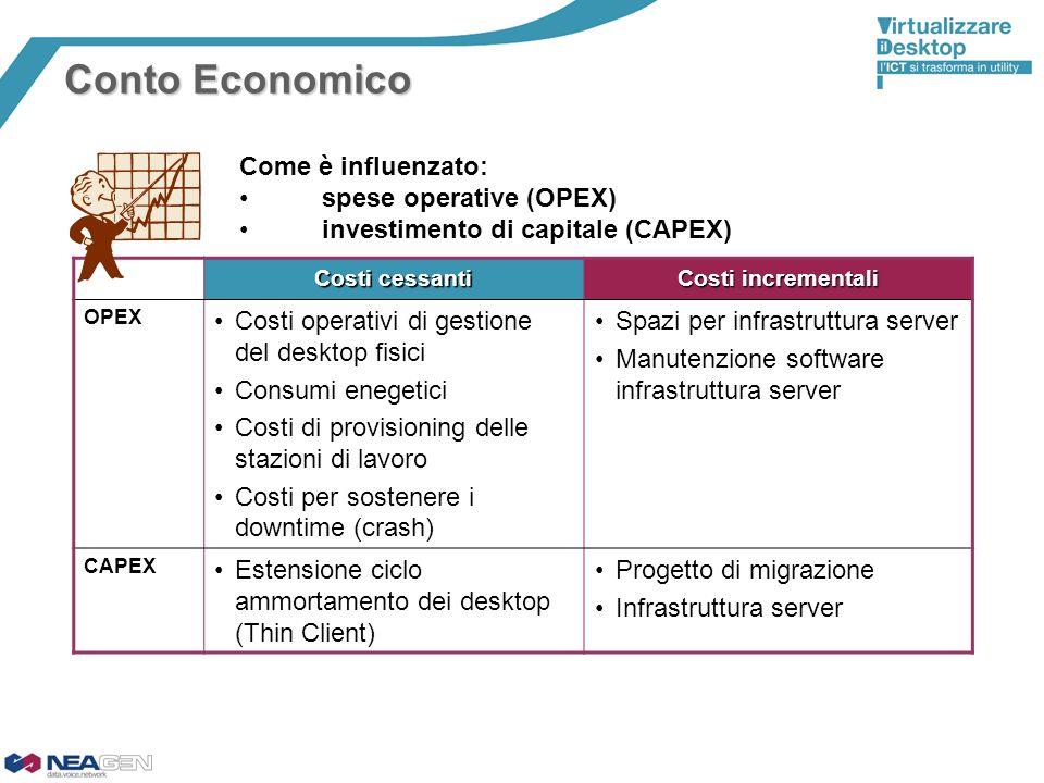 Conto Economico Costi cessanti Costi incrementali OPEX Costi operativi di gestione del desktop fisici Consumi enegetici Costi di provisioning delle st