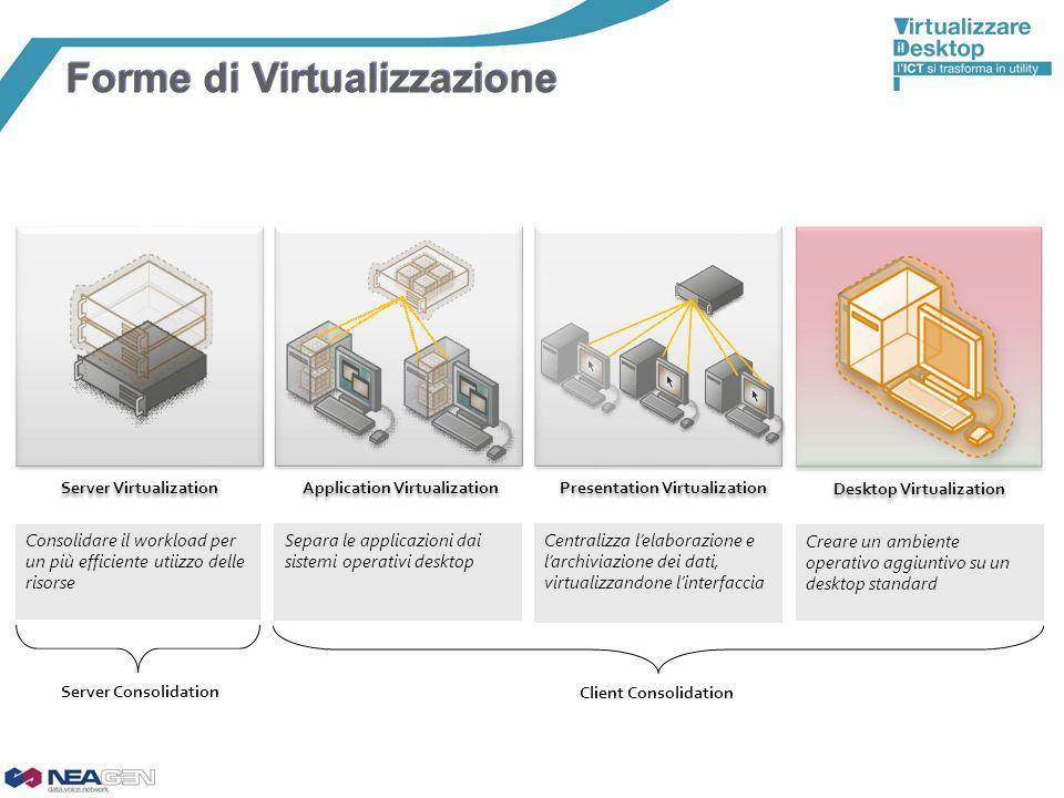 Server Virtualization Desktop Virtualization Application Virtualization Presentation Virtualization Forme di Virtualizzazione Creare un ambiente opera