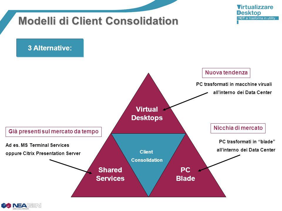 Client Consolidation PC Blade Shared Services Virtual Desktops Ad es. MS Terminal Services oppure Citrix Presentation Server PC trasformati in macchin