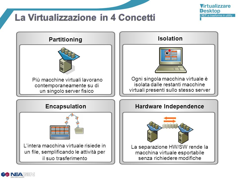 Isolation Ogni singola macchina virtuale è isolata dalle restanti macchine virtuali presenti sullo stesso server Encapsulation Lintera macchina virtua