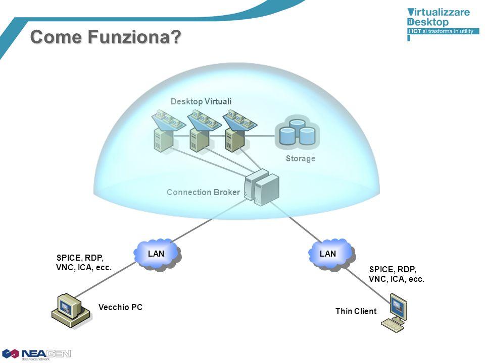 Connection Broker Desktop Virtuali Storage Thin Client LAN SPICE, RDP, VNC, ICA, ecc. LAN Vecchio PC SPICE, RDP, VNC, ICA, ecc. Come Funziona?