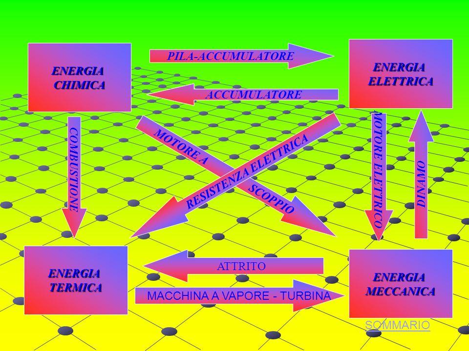 ENERGIACHIMICA ENERGIAELETTRICA ENERGIAMECCANICA ENERGIATERMICA COMBUSTIONE DINAMO MOTORE ELETTRICO PILA-ACCUMULATORE ACCUMULATORE MOTORE A SCOPPIO RESISTENZA ELETTRICA SOMMARIO ATTRITO MACCHINA A VAPORE - TURBINA