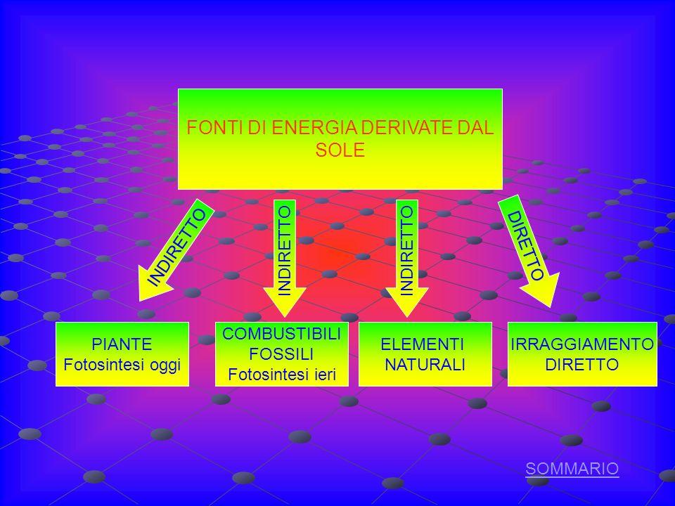 FONTI DI ENERGIA DERIVATE DAL SOLE INDIRETTO DIRETTO INDIRETTO PIANTE Fotosintesi oggi COMBUSTIBILI FOSSILI Fotosintesi ieri IRRAGGIAMENTO DIRETTO ELEMENTI NATURALI SOMMARIO