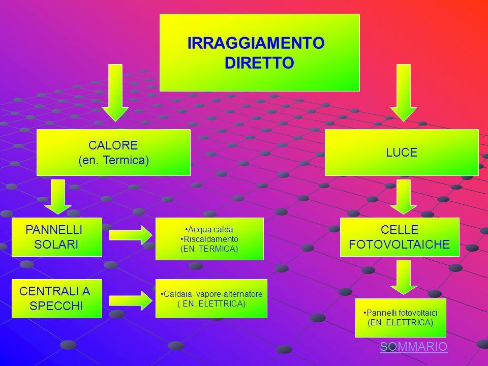 IRRAGGIAMENTO DIRETTO CALORE (en.