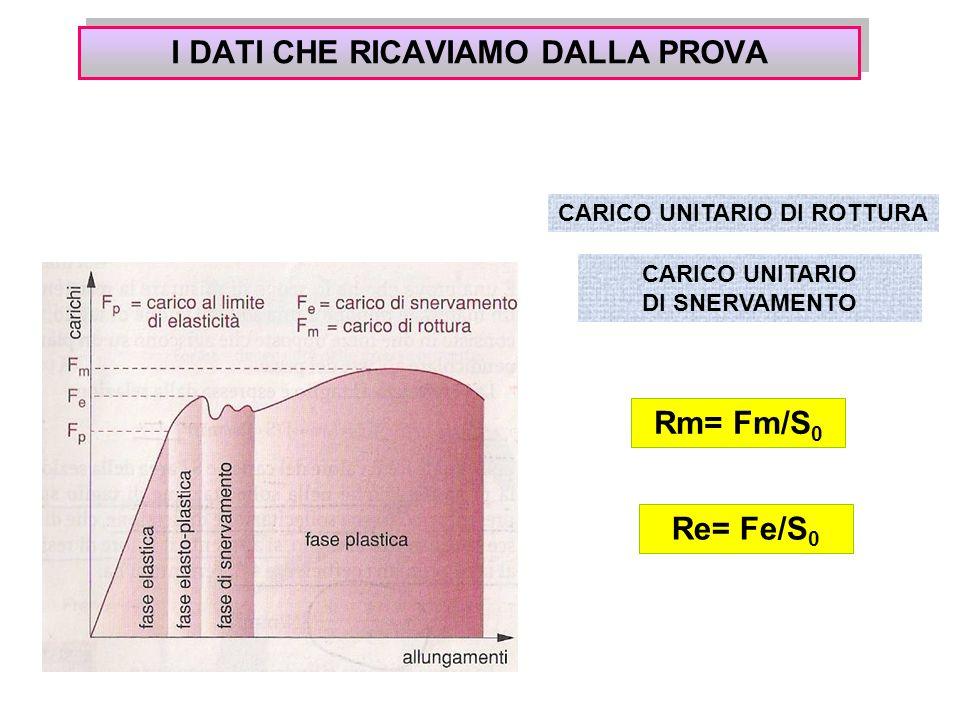I DATI CHE RICAVIAMO DALLA PROVA CARICO UNITARIO DI ROTTURA Rm= Fm/S 0 CARICO UNITARIO DI SNERVAMENTO Re= Fe/S 0