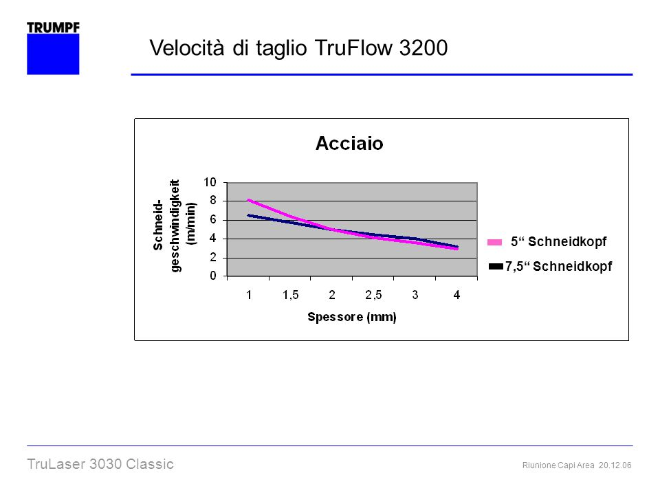 Riunione Capi Area 20.12.06 TruLaser 3030 Classic Velocità di taglio TruFlow 3200 5 Schneidkopf 7,5 Schneidkopf