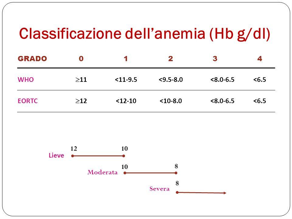 Classificazione dellanemia (Hb g/dl) Lieve Moderata Severa 12 10 10 8 8 <6.5<8.0-6.5<10-8.0<12-10 12 EORTC <6.5<8.0-6.5<9.5-8.0<11-9.5 11 WHO 43210GRA