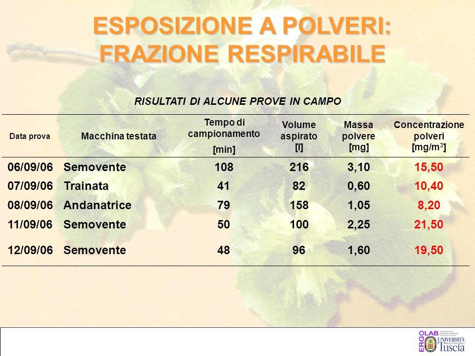 Data prova Macchina testata Tempo di campionamento Volume aspirato [l] Massa polvere [mg] Concentrazione polveri [mg/m 3 ] [min] 06/09/06Semovente1082